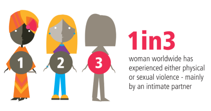1 in 3 women worldwide has experienced either physical or sexual violence - mainly by an intimate partner